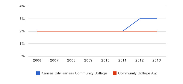 Kansas City Kansas Community College Asian&nbsp(2006-2013)