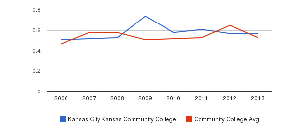 Kansas City Kansas Community College Diversity Score&nbsp(2006-2013)