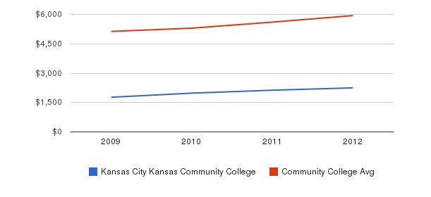 Kansas City Kansas Community College In-State Tuition Fees&nbsp(2009-2012)