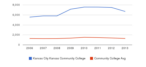 Kansas City Kansas Community College Total Enrollment&nbsp(2006-2013)