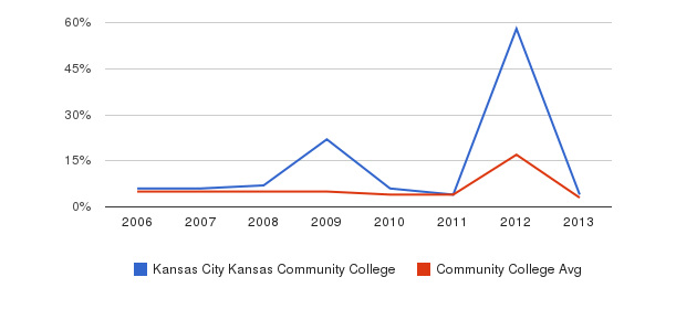 Kansas City Kansas Community College Unknown&nbsp(2006-2013)