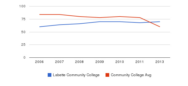 Labette Community College Total Faculty&nbsp(2006-2013)