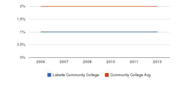 Labette Community College Asian&nbsp(2006-2013)