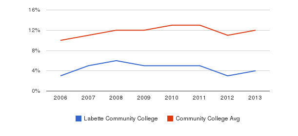 Labette Community College Black&nbsp(2006-2013)