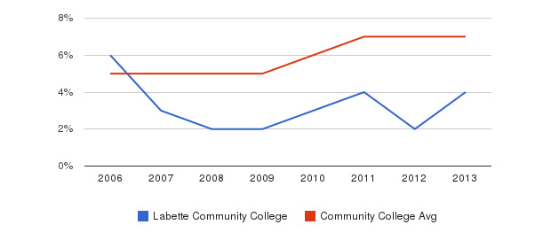 Labette Community College Hispanic&nbsp(2006-2013)