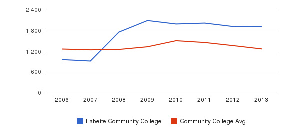 Labette Community College Total Enrollment&nbsp(2006-2013)