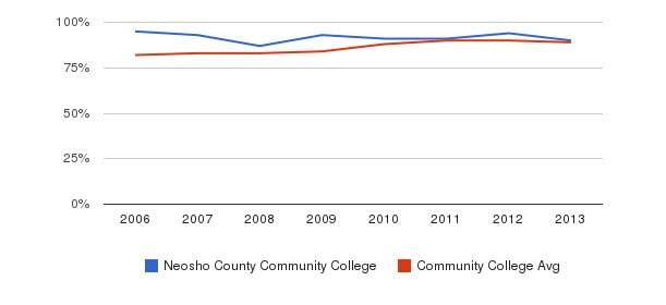 Neosho County Community College % Students Receiving Some Financial Aid&nbsp(2006-2013)
