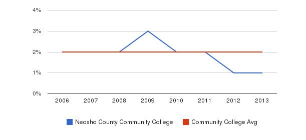 Neosho County Community College Asian&nbsp(2006-2013)