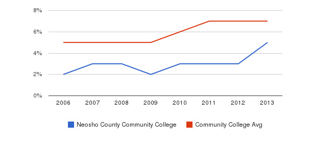 Neosho County Community College Hispanic&nbsp(2006-2013)