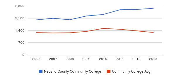 Neosho County Community College Total Enrollment&nbsp(2006-2013)