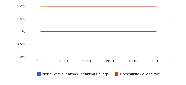 North Central Kansas Technical College Asian&nbsp(2007-2013)