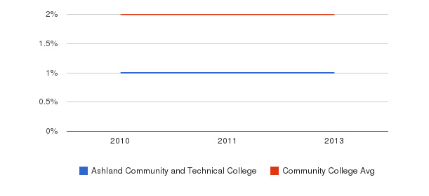 Ashland Community and Technical College More&nbsp(2010-2013)