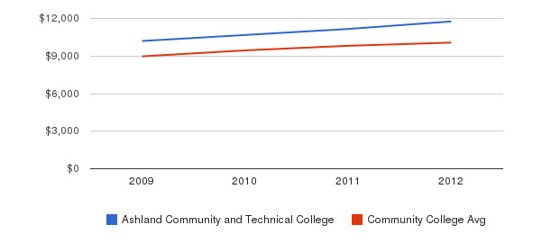 Ashland Community and Technical College Out-State Tuition Fees&nbsp(2009-2012)