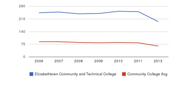 Elizabethtown Community and Technical College Total Faculty&nbsp(2006-2013)