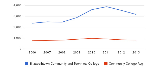 Elizabethtown Community and Technical College Full-Time Students&nbsp(2006-2013)