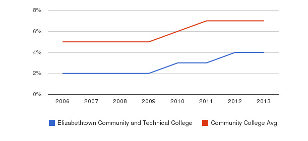 Elizabethtown Community and Technical College Hispanic&nbsp(2006-2013)