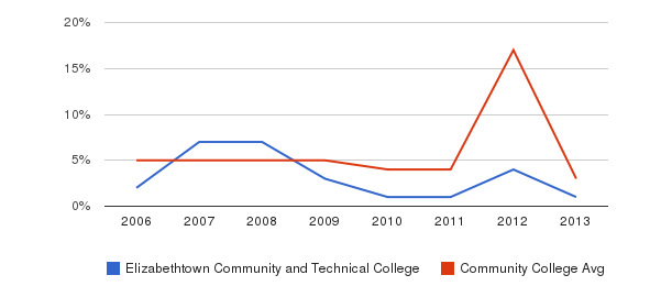Elizabethtown Community and Technical College Unknown&nbsp(2006-2013)