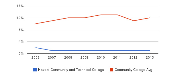 Hazard Community and Technical College Black&nbsp(2006-2013)