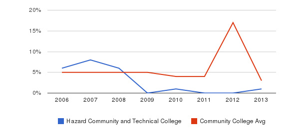 Hazard Community and Technical College Unknown&nbsp(2006-2013)