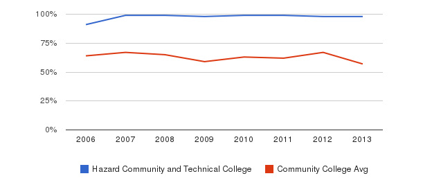 Hazard Community and Technical College White&nbsp(2006-2013)
