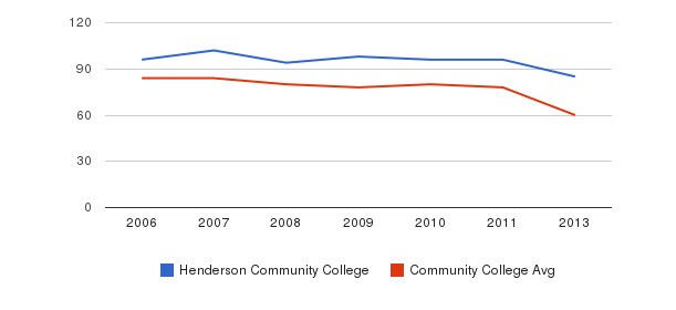 Henderson Community College Total Faculty&nbsp(2006-2013)