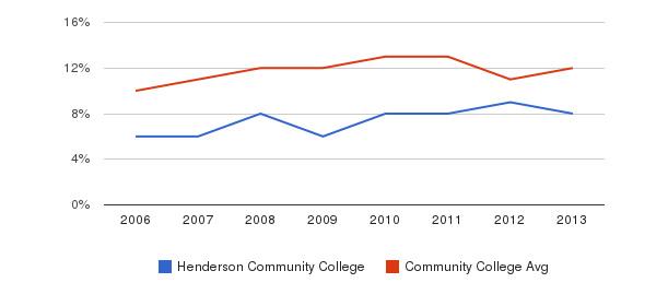 Henderson Community College Black&nbsp(2006-2013)