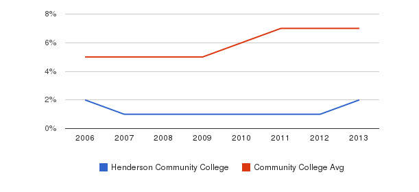 Henderson Community College Hispanic&nbsp(2006-2013)