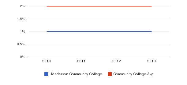 Henderson Community College More&nbsp(2010-2013)