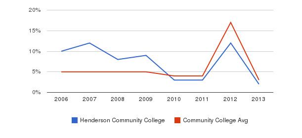 Henderson Community College Unknown&nbsp(2006-2013)