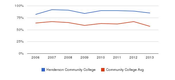 Henderson Community College White&nbsp(2006-2013)