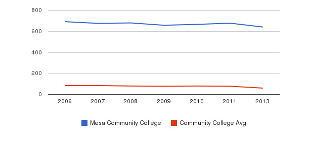 Mesa Community College Total Faculty&nbsp(2006-2013)