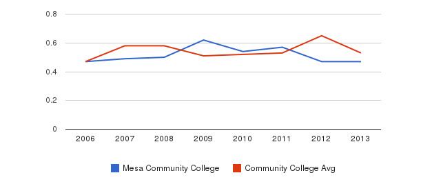 Mesa Community College Diversity Score&nbsp(2006-2013)