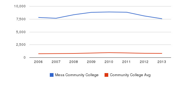 Mesa Community College Full-Time Students&nbsp(2006-2013)