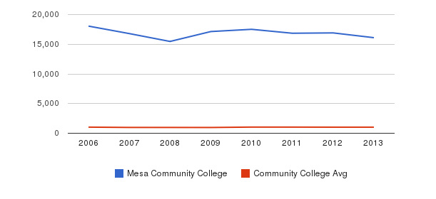 Mesa Community College Part-Time Students&nbsp(2006-2013)