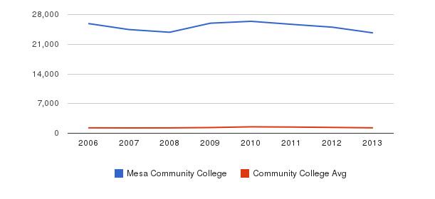 Mesa Community College Total Enrollment&nbsp(2006-2013)