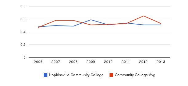 Hopkinsville Community College Diversity Score&nbsp(2006-2013)