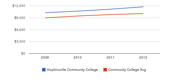 Hopkinsville Community College Out-State Tuition Fees&nbsp(2009-2012)