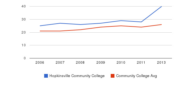 Hopkinsville Community College student staff&nbsp(2006-2013)