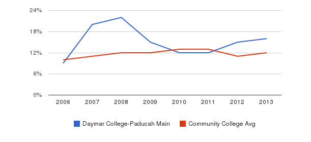 Daymar College-Paducah Main Black&nbsp(2006-2013)