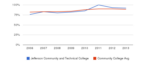 Jefferson Community and Technical College % Students Receiving Some Financial Aid&nbsp(2006-2013)