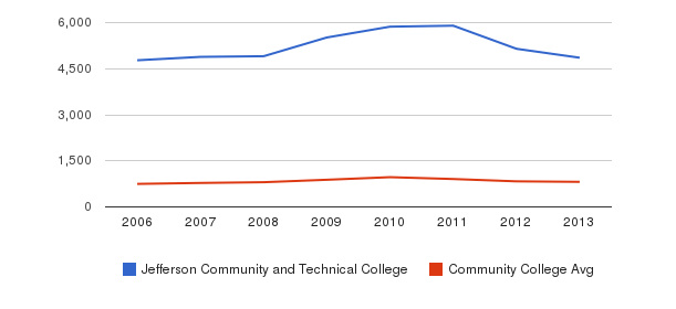 Jefferson Community and Technical College Full-Time Students&nbsp(2006-2013)