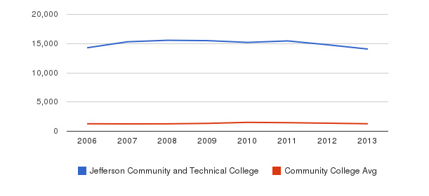Jefferson Community and Technical College Total Enrollment&nbsp(2006-2013)