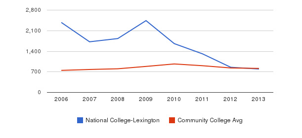 National College-Lexington Full-Time Students&nbsp(2006-2013)