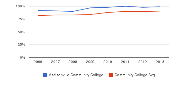 Madisonville Community College % Students Receiving Some Financial Aid&nbsp(2006-2013)