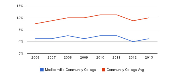 Madisonville Community College Black&nbsp(2006-2013)