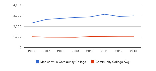 Madisonville Community College Part-Time Students&nbsp(2006-2013)
