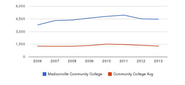 Madisonville Community College Total Enrollment&nbsp(2006-2013)