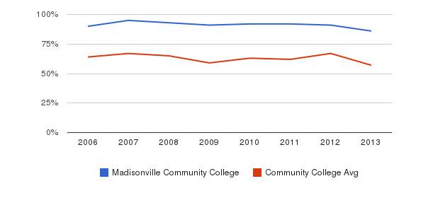 Madisonville Community College White&nbsp(2006-2013)