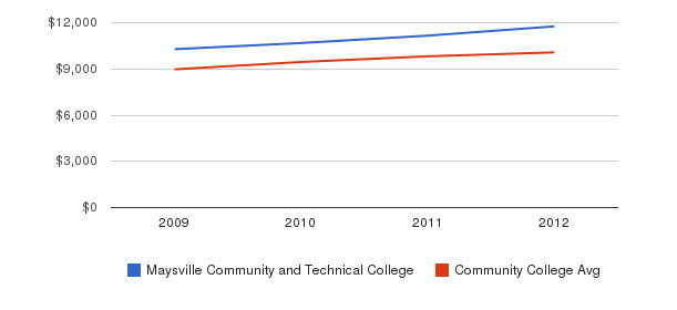 Maysville Community and Technical College Out-State Tuition Fees&nbsp(2009-2012)