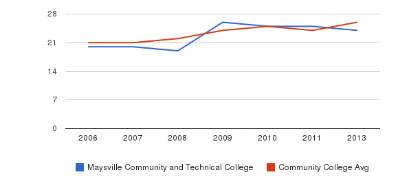 Maysville Community and Technical College student staff&nbsp(2006-2013)